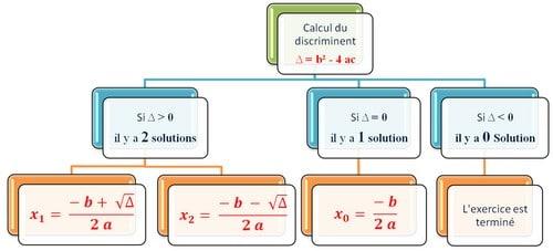 Equations du second degré