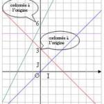 Les fonctions affines : cours de maths en troisième (3ème)
