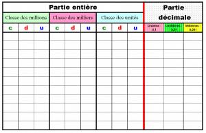 Tableau des nombres décimaux