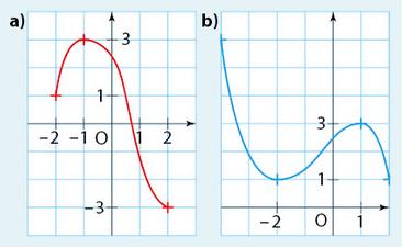 sens variation fonction