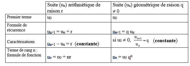 suites arithmétiques géométriques