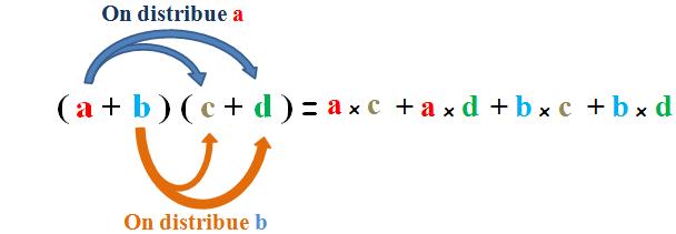double distributivité
