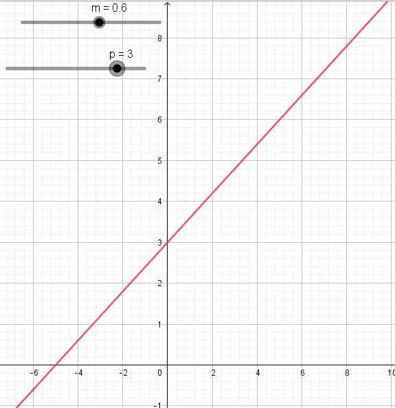 courbe fonction affine 2de