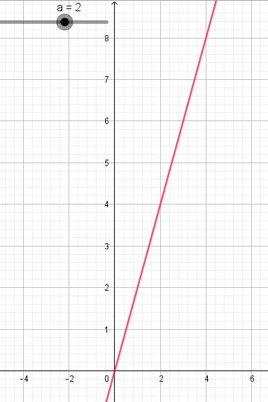 courbe fonction linéaire 2de