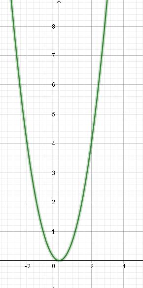 fonction carrée