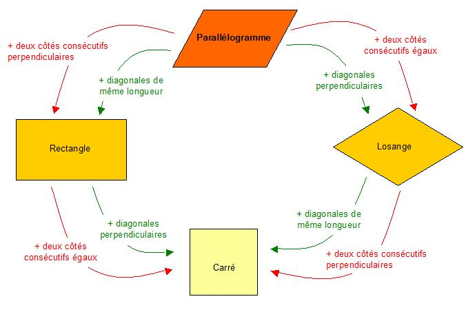 Synthèse des parallélogrammes particuliers