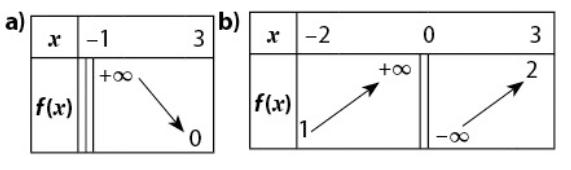 tableau variation
