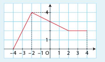 courbe et intégrale