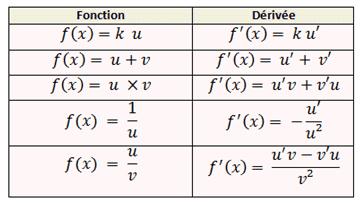 formules dérivation