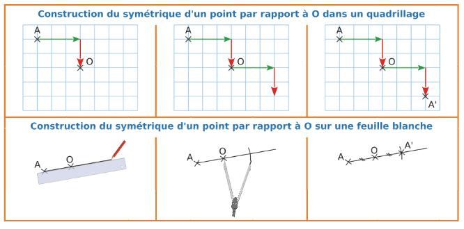 Construction du symétrique