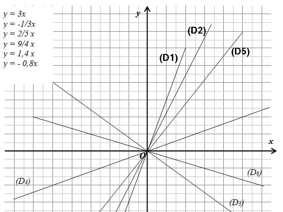 Courbes de fonctions linéaires