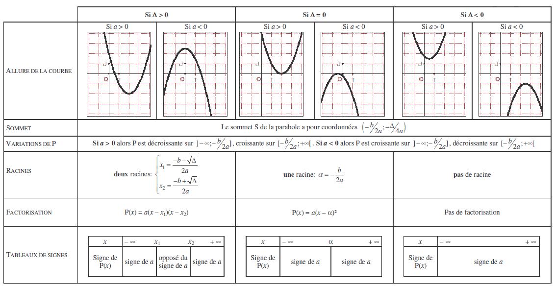 Equations et inéquations du second degré : cours de maths en première S