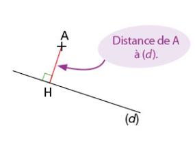 Distance d'un point à une droite