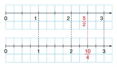 Egalites de fractions