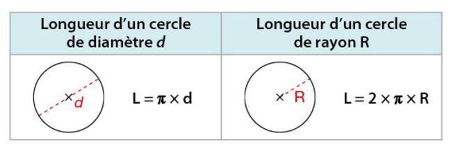 périmètre cercle