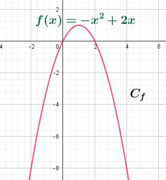 Courbe d'une fonction carrée