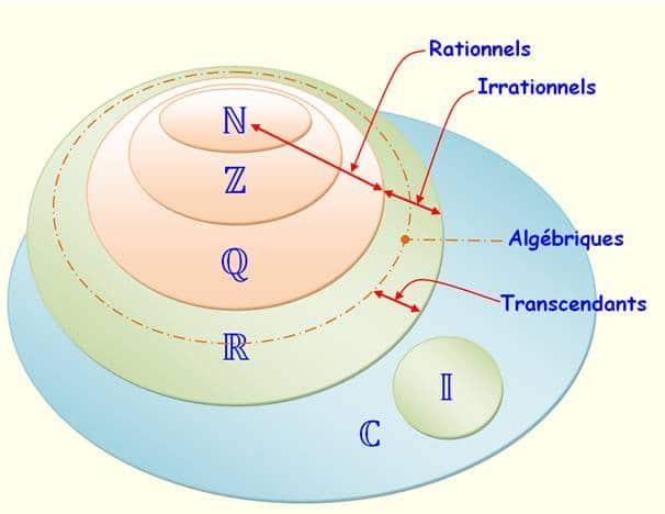 Diagramme de Venn et ensemble des nombres