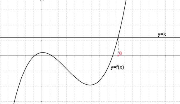Equation du typef (x) = k