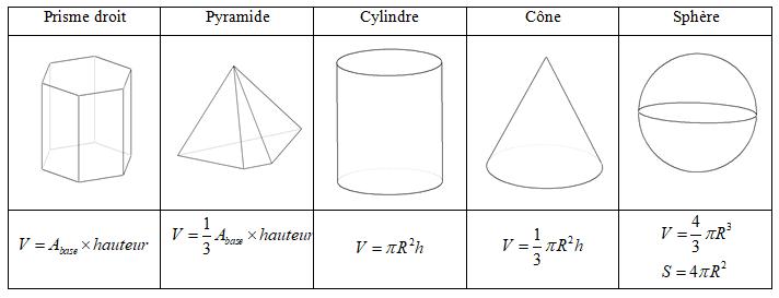Formules du volumes des solides