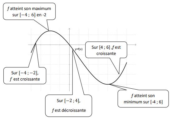 Variations d'une fonction