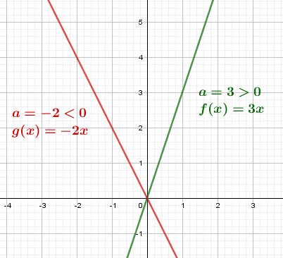 Courbe d'une fonction linéaire