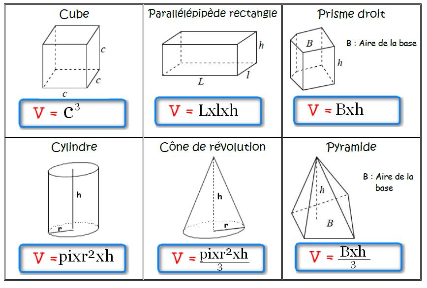Formules de calcul de volumes de solides dans l'espace