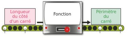 Schéma d'une fonction