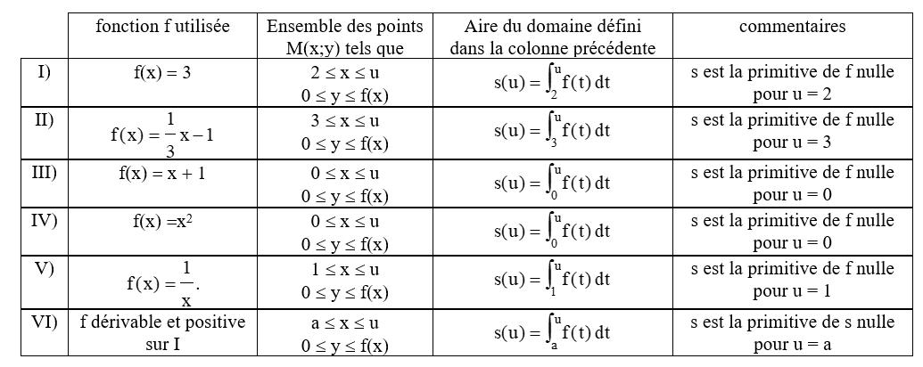 intégrale et aire