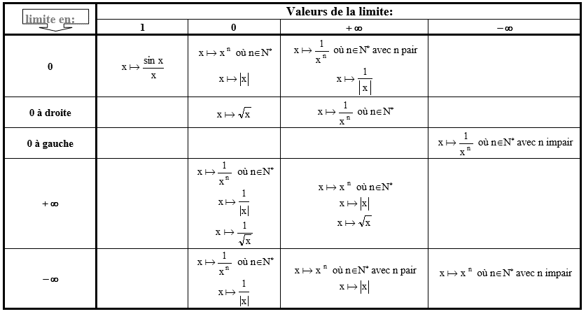 limites fonction référence