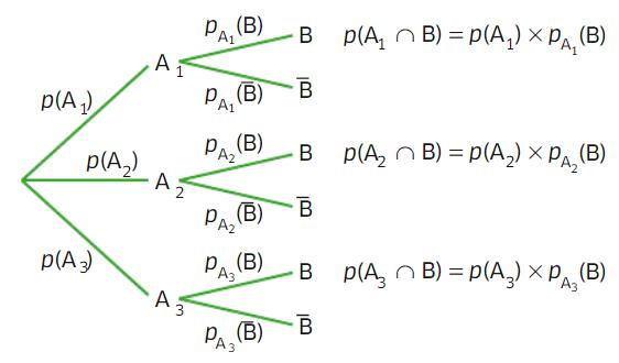 cours probabilités 3