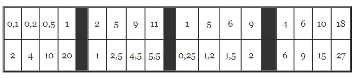 tableau proportionnalité