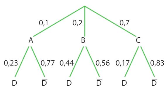 exercices probabilités