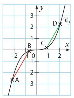 convexité cours terminale 1