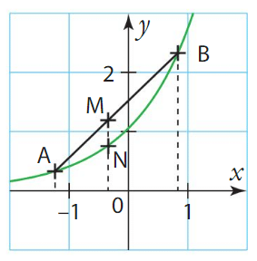 convexité cours terminale 2