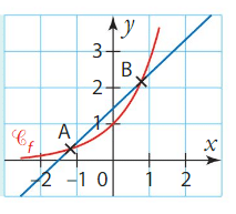 convexité cours terminale 3