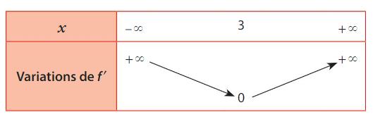 convexité cours terminale 4