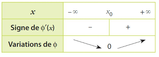 convexité cours terminale 5