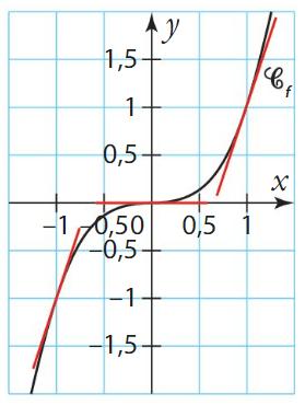 convexité cours terminale 6