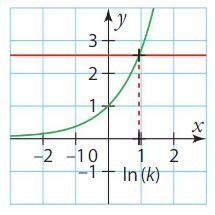 Logarithme cours terminale 1