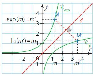 Logarithme cours terminale 2