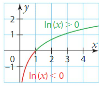 Logarithme cours terminale 3