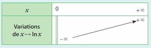 Logarithme cours terminale 4
