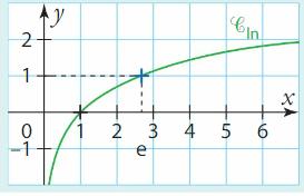 Logarithme cours terminale 5